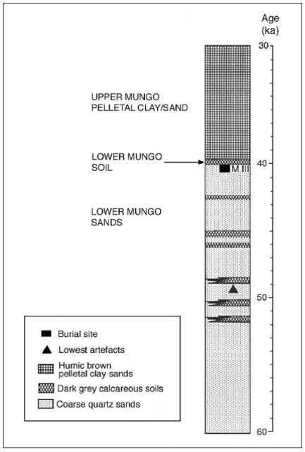 Simplified summary of mid-Upper Pleistocene stratigraphy at Joulni, Willandra Lakes (published in Australian Archaeology 57:9).