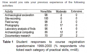 Student responses to course registration questionnaire (published in Australian Archaeology 57:91).