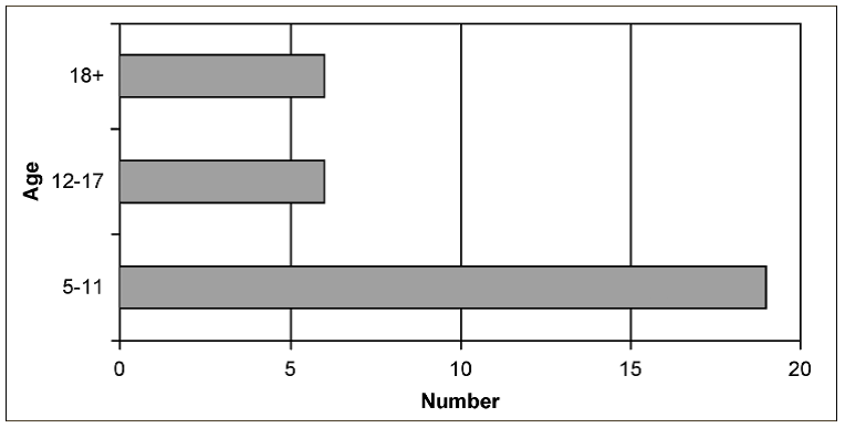 Age-group in which 31 respondents said they first became interested in archaeology (published in Australian Archaeology 61:57).