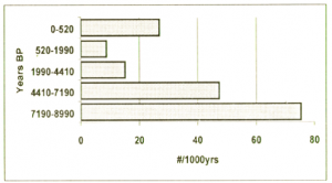 Discard rates (number per 1000 years) of stone artefacts in Squares G50 and H50 combined, Nara Inlet 1 (published in Australian Archaeology 53:42).