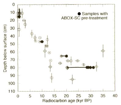 Age-depth curve for radiocarbon determinations from Puritjarra rockshelter (published in Australian Archaeology 53:46).