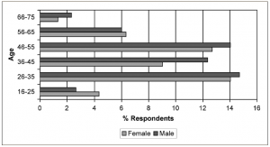 Respondents by age and gender (published in Australian Archaeology 61:13).