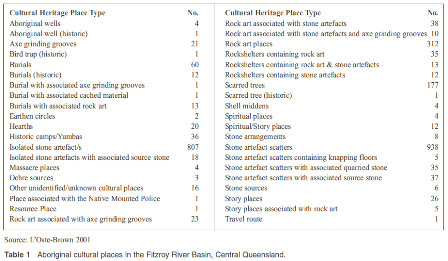 Aboriginal cultural places in the Fitzroy River Basin, central Queensland  (published in Australian Archaeology 56:36).