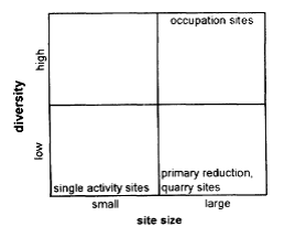Schematic model of the size - diversity relationship (published in Australian Archaeology 42:36).