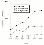 Student enrolments in archaeology at NTU, 1988-1993 (published in Australian Archaeology 38:51).